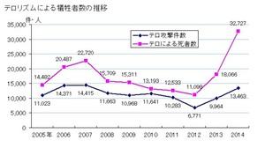 テロリズムによる死者数の推移 (2)