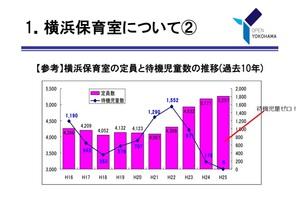 横浜保育室の定員と待機児童数の推移(過去10年)vol3