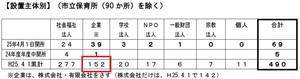 yokohamashi-kigyoubetu25